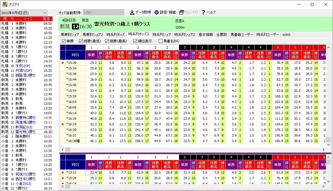 馬番ごとの単勝と複勝の時系列オッズの表示です。単勝と複勝に絞ったシンプ... オッズ分析ソフト「